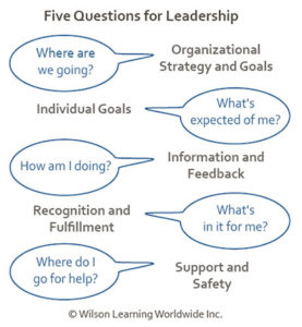 wilson learning five questions for leadership chart