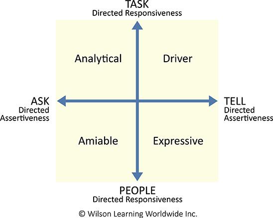 wilson learning social styles chart