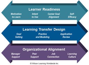 Learning transfer model