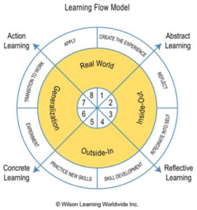 wilson learning: learning flow model