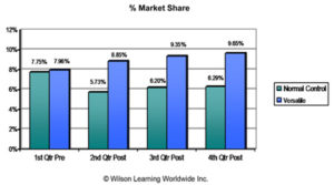 wilson learning percentage market share chart