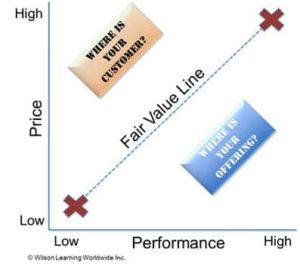 Wilson Learning: performance vs. price model