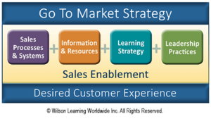 wilson learning go to market strategy