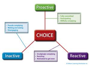 leadership choice model