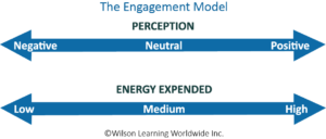 wilson learning engagement model