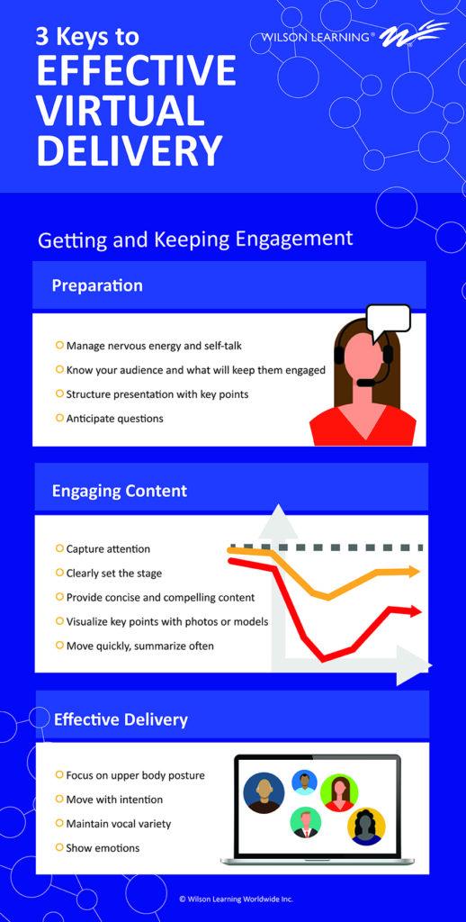 Virtual presentation infographic